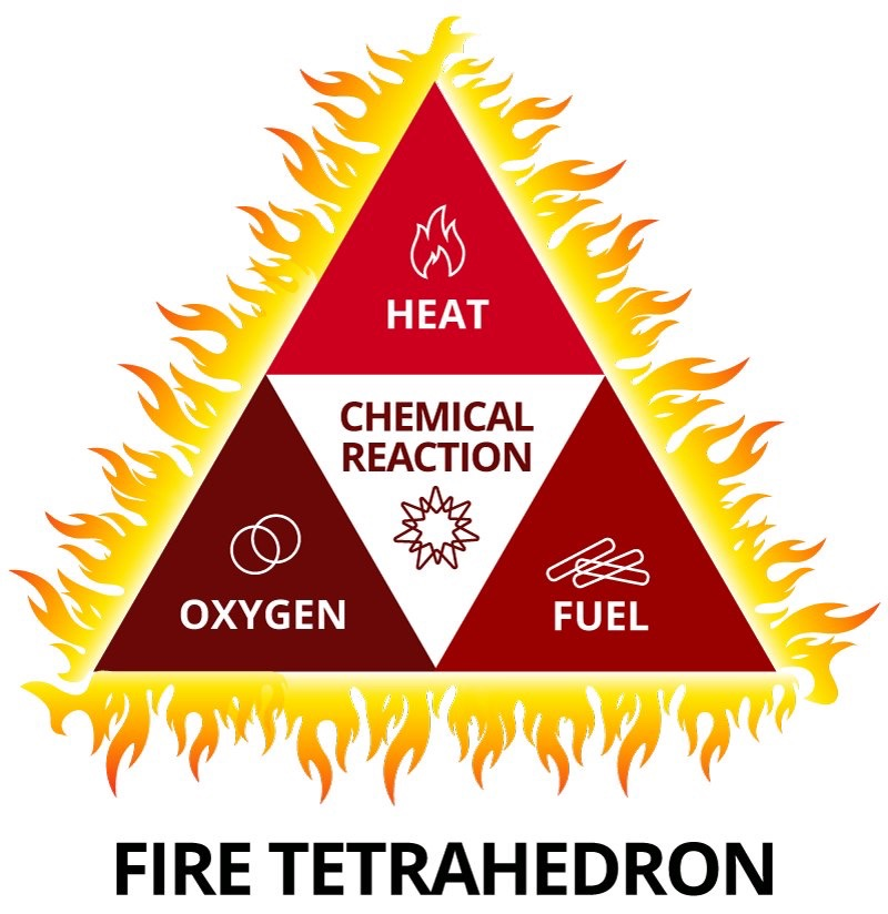 fire tetrahedron for the love of fire